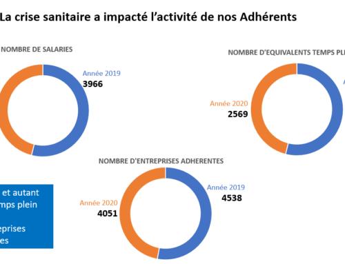 Crise Sanitaire: quel impact pour les groupements d'employeurs?